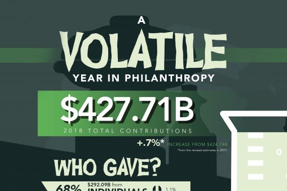 A Volatile Year in Philanthropy. $427.71B 2018 total contributions